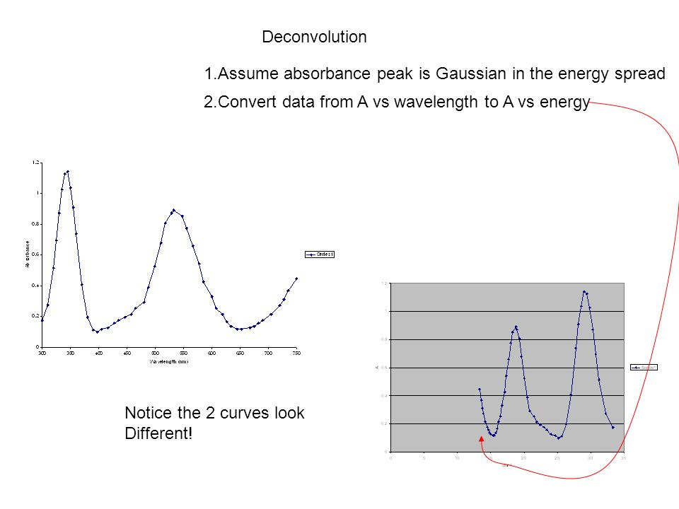 Deconvolution 1.Assume absorbance peak is Gaussian in the energy spread 2.Convert data from A vs wavelength to A vs energy Notice the 2 curves look Different!