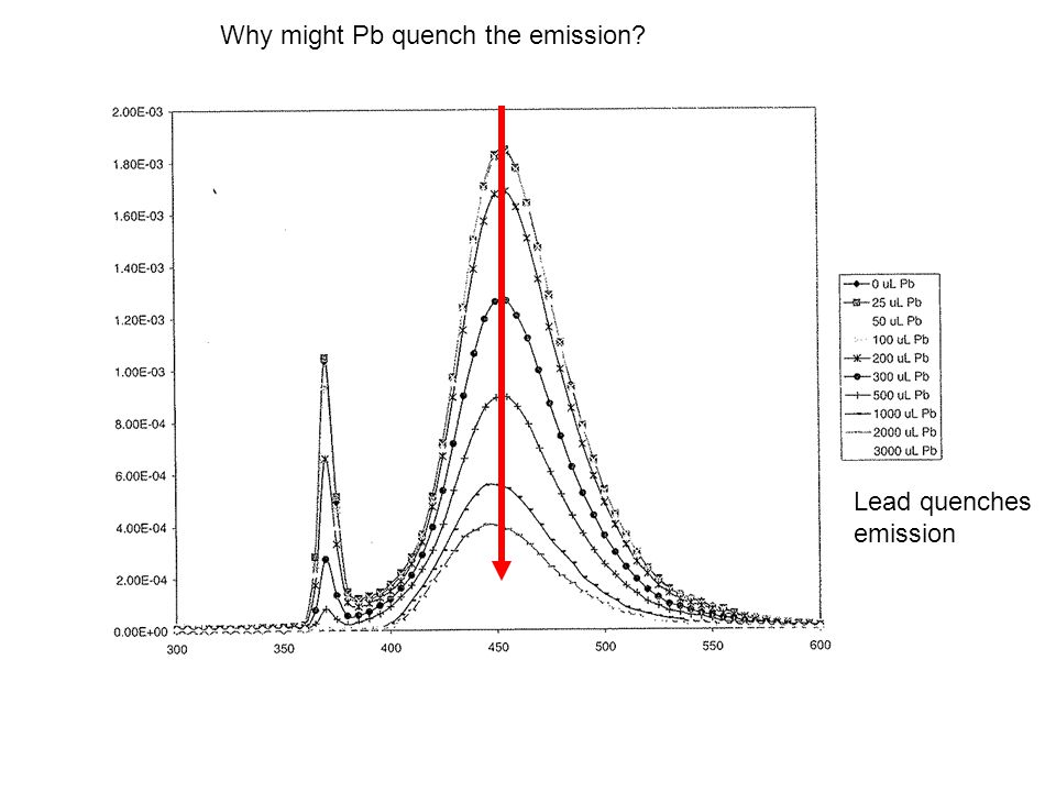 Lead quenches emission Why might Pb quench the emission