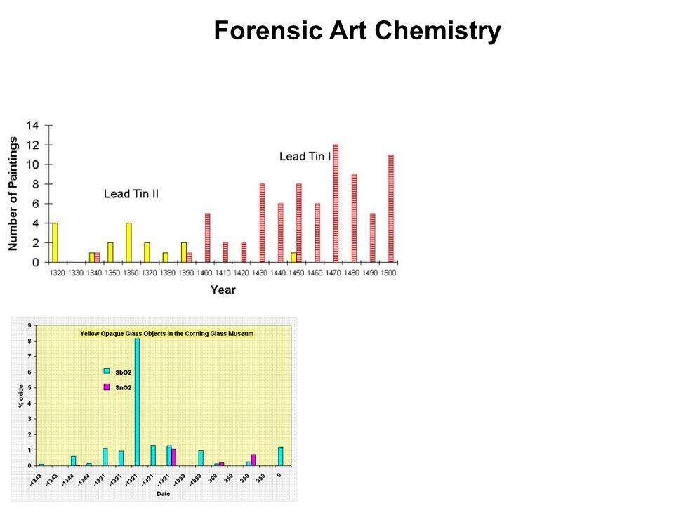 Forensic Art Chemistry