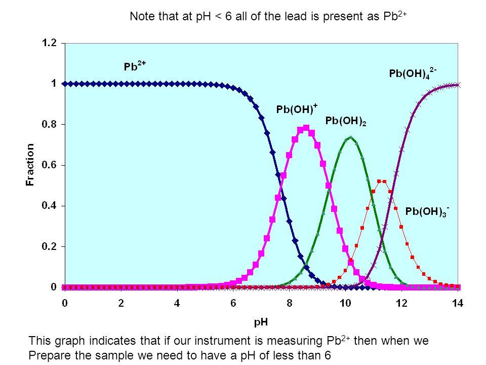 Wavelength, nm Frequency, Cm -1