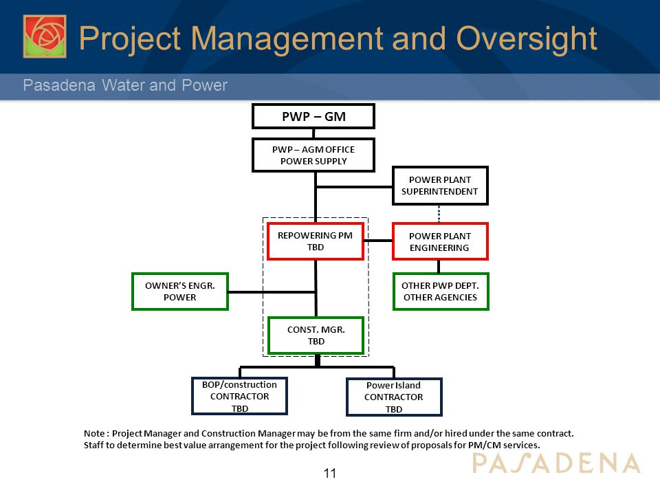 Pasadena Water and Power Project Management and Oversight 11 PWP – AGM OFFICE POWER SUPPLY REPOWERING PM TBD POWER PLANT ENGINEERING OWNER'S ENGR. POW