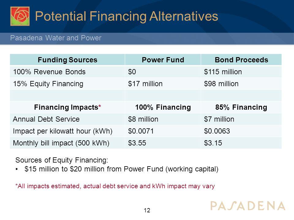 Pasadena Water and Power Potential Financing Alternatives Funding SourcesPower FundBond Proceeds 100% Revenue Bonds$0$115 million 15% Equity Financing