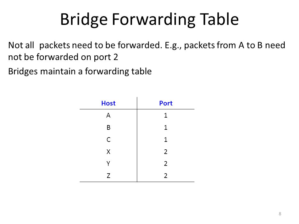 Bridge Forwarding Table Not all packets need to be forwarded.