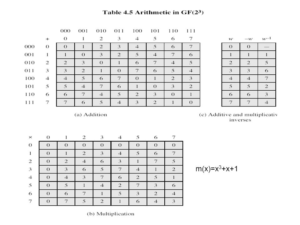m(x)=x 3 +x+1