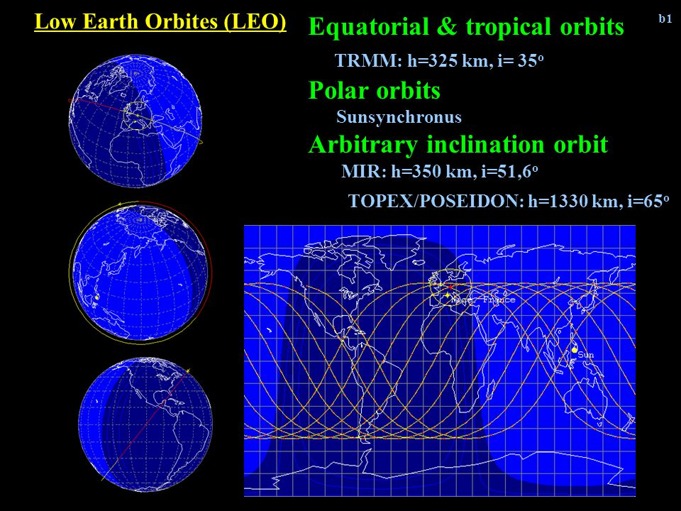 Low Earth Orbites (LEO) Equatorial & tropical orbits TRMM: h=325 km, i= 35 o Polar orbits Sunsynchronus Arbitrary inclination orbit MIR: h=350 km, i=51,6 o TOPEX/POSEIDON: h=1330 km, i=65 o b1