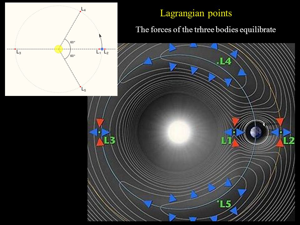 Lagrangian points The forces of the trhree bodies equilibrate