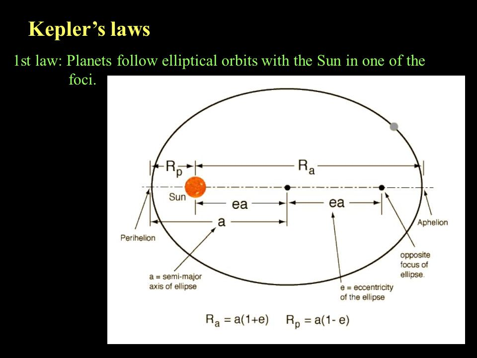 Kepler's laws 1st law: Planets follow elliptical orbits with the Sun in one of the foci.