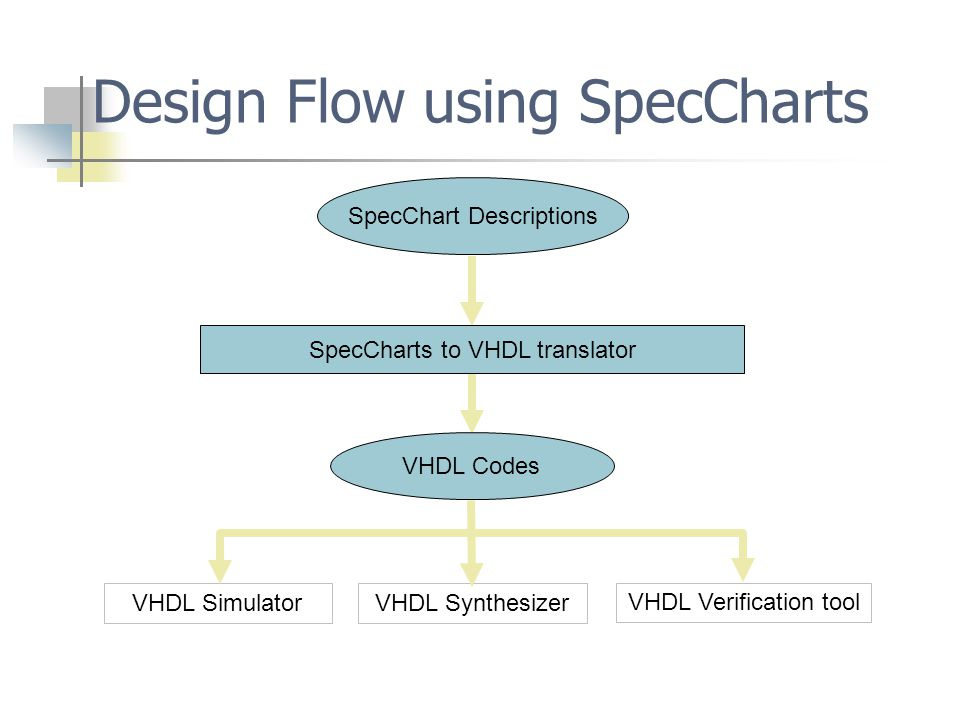 Design Flow using SpecCharts VHDL Simulator SpecCharts to VHDL translator VHDL Synthesizer VHDL Verification tool VHDL Codes SpecChart Descriptions