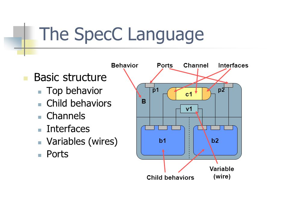 The SpecC Language Basic structure Top behavior Child behaviors Channels Interfaces Variables (wires) Ports b1b2 v1 c1 B p1p2 Behavior Ports Interfaces Channel Variable (wire) Child behaviors
