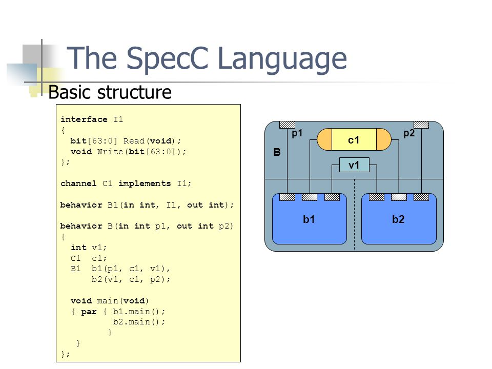 The SpecC Language Basic structure interface I1 { bit[63:0] Read(void); void Write(bit[63:0]); }; channel C1 implements I1; behavior B1(in int, I1, out int); behavior B(in int p1, out int p2) { int v1; C1 c1; B1 b1(p1, c1, v1), b2(v1, c1, p2); void main(void) { par { b1.main(); b2.main(); } }; b1b2 v1 c1 B p1p2