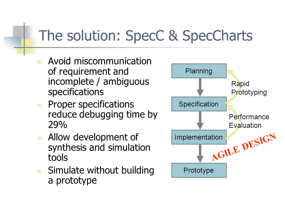 Design Flow using SpecC Bus- functional Structural System design Specification model Algor.