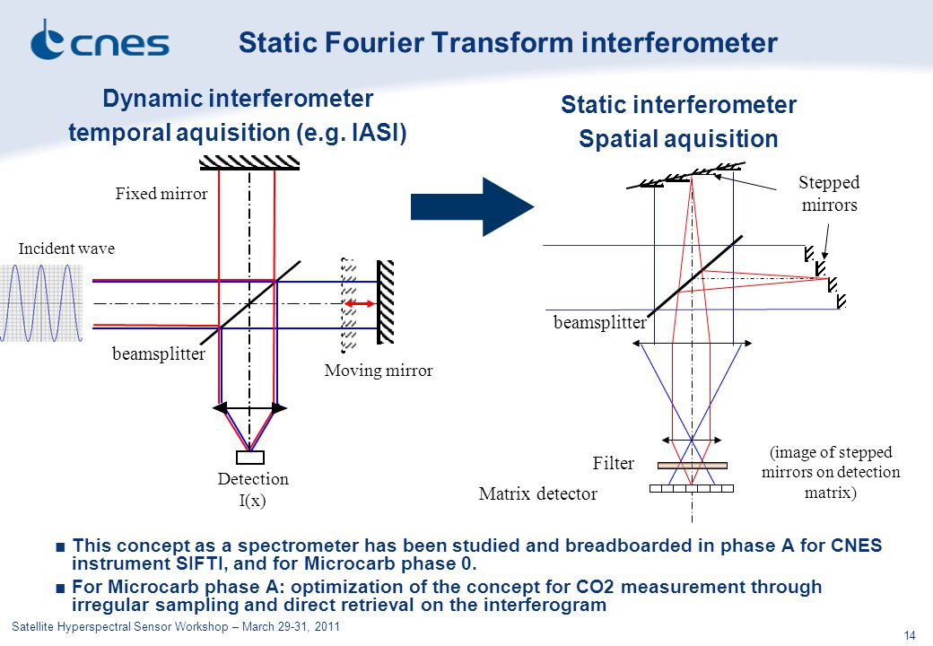 Satellite Hyperspectral Sensor Workshop – March 29-31, 2011 14 Static Fourier Transform interferometer Matrix detector Stepped mirrors Filter beamspli