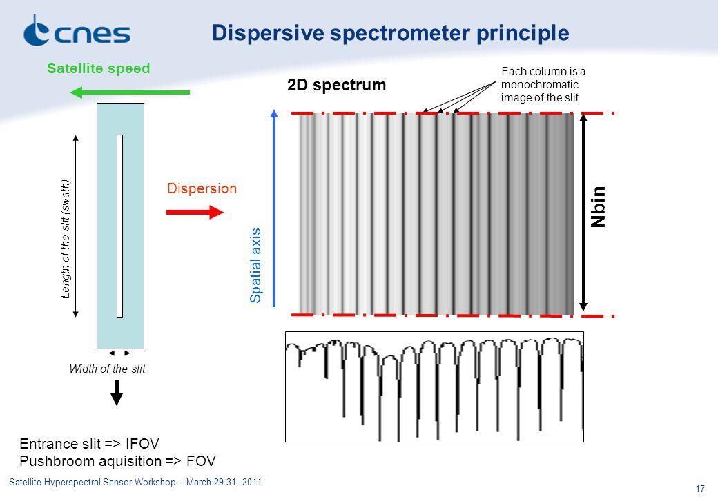 Satellite Hyperspectral Sensor Workshop – March 29-31, 2011 17 Entrance slit => IFOV Pushbroom aquisition => FOV Dispersion Each column is a monochromatic image of the slit Width of the slit Length of the slit (swath) Satellite speed Nbin Spatial axis Spectral axis 2D spectrum Dispersive spectrometer principle