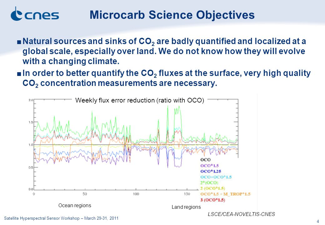Satellite Hyperspectral Sensor Workshop – March 29-31, 2011 4 ■Natural sources and sinks of CO 2 are badly quantified and localized at a global scale,