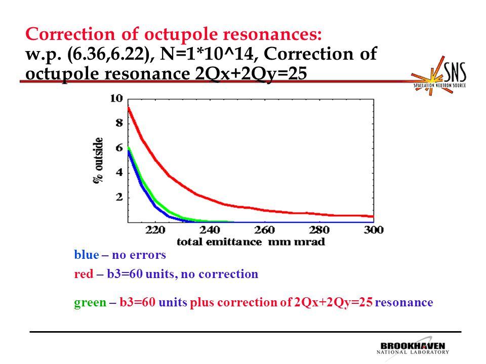 Correction of octupole resonances: w.p.