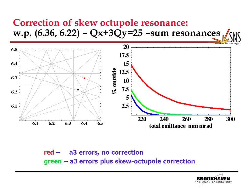 Correction of skew octupole resonance: w.p.