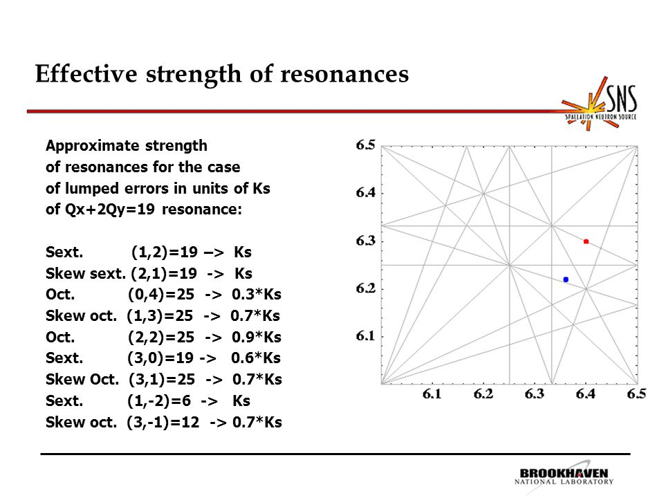 Effective strength of resonances Approximate strength of resonances for the case of lumped errors in units of Ks of Qx+2Qy=19 resonance: Sext.