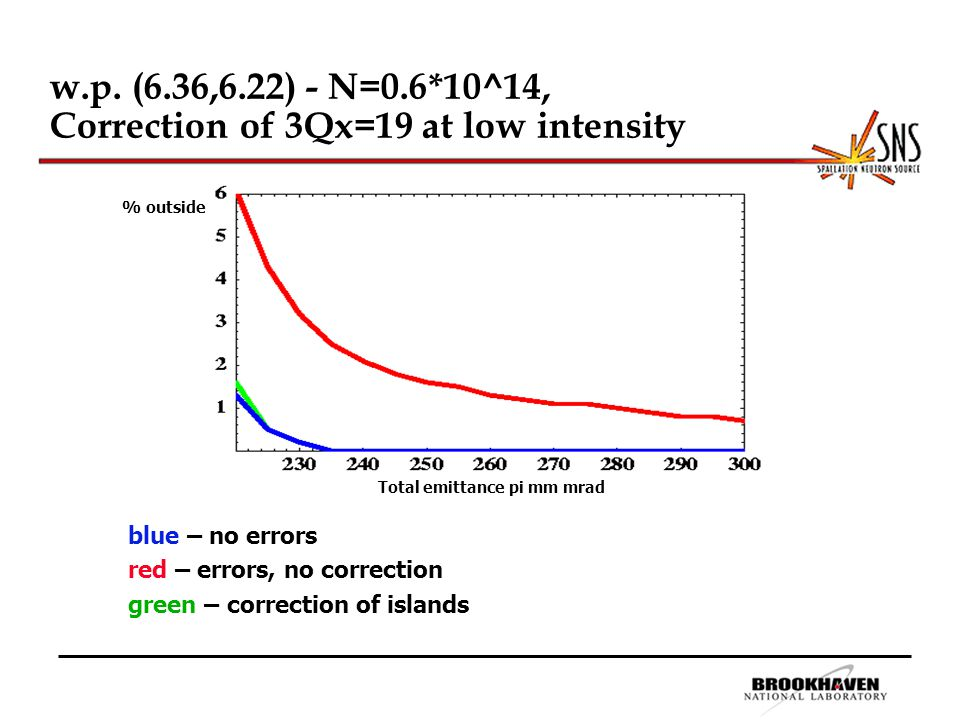 w.p. (6.36,6.22) - N=0.6*10^14, Correction of 3Qx=19 at low intensity Total emittance pi mm mrad % outside blue – no errors red – errors, no correctio