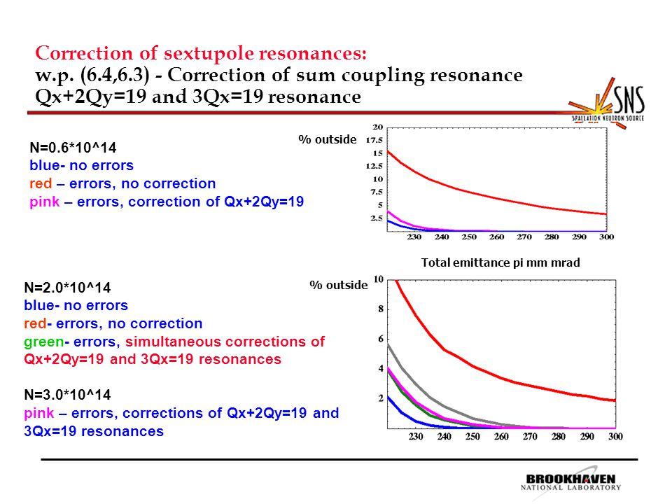Correction of sextupole resonances: w.p.