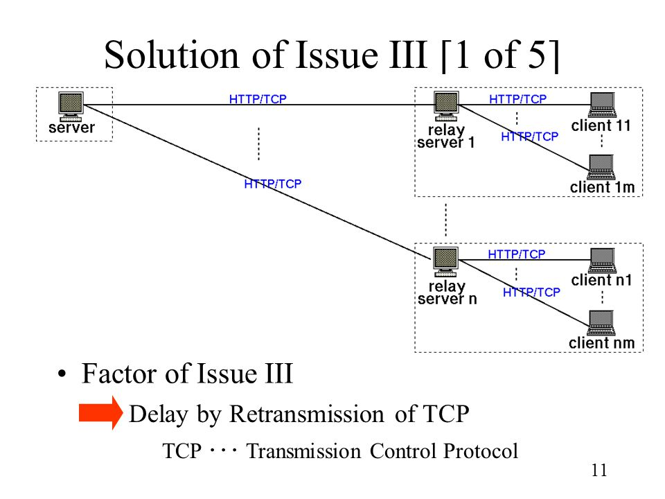 11 Solution of Issue III [1 of 5] Factor of Issue III Delay by Retransmission of TCP TCP ・・・ Transmission Control Protocol
