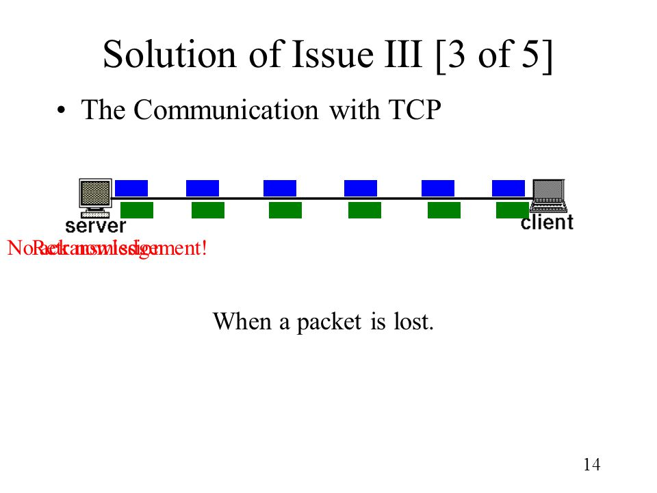 14 Solution of Issue III [3 of 5] The Communication with TCP When a packet is lost. RetransmissionNo ack nowledgement!