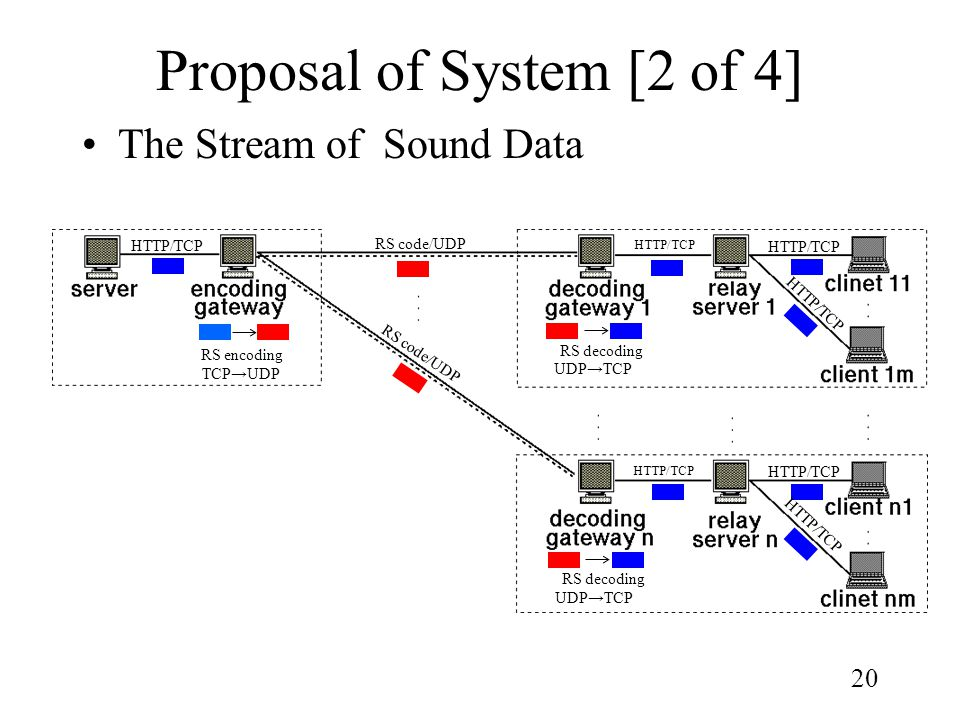20 Proposal of System [2 of 4] The Stream of Sound Data HTTP/TCP RS code/UDP HTTP/TCP UDP→TCP RS decoding UDP→TCP RS decoding TCP→UDP RS encoding
