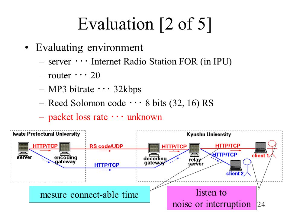 24 Evaluation [2 of 5] Evaluating environment –server ・・・ Internet Radio Station FOR (in IPU) –router ・・・ 20 –MP3 bitrate ・・・ 32kbps –Reed Solomon cod