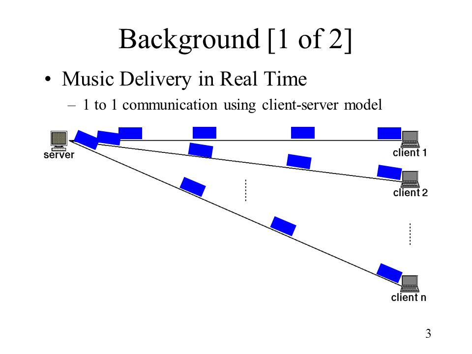 3 Background [1 of 2] Music Delivery in Real Time –1 to 1 communication using client-server model