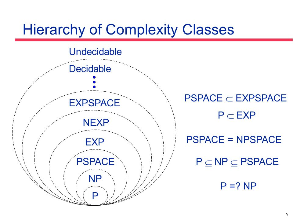 9 Hierarchy of Complexity Classes P NP PSPACE EXPSPACE EXP NEXP P =.