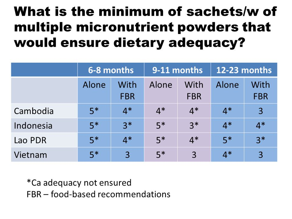 What is the minimum of sachets/w of multiple micronutrient powders that would ensure dietary adequacy? 6-8 months9-11 months12-23 months AloneWith FBR