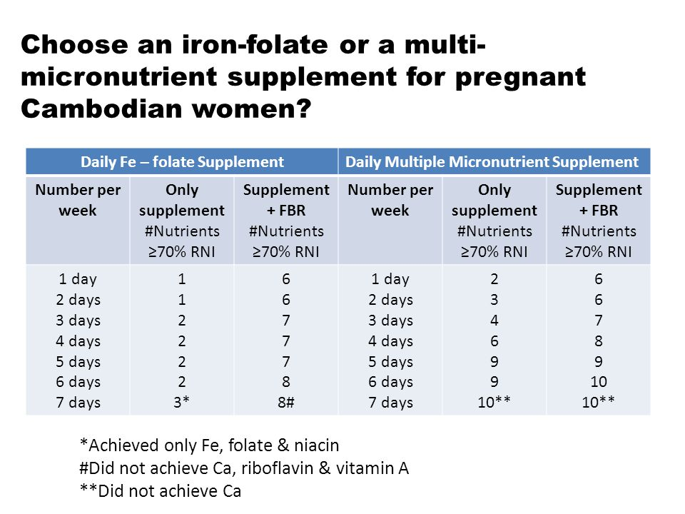 Choose an iron-folate or a multi- micronutrient supplement for pregnant Cambodian women? Daily Fe – folate SupplementDaily Multiple Micronutrient Supp