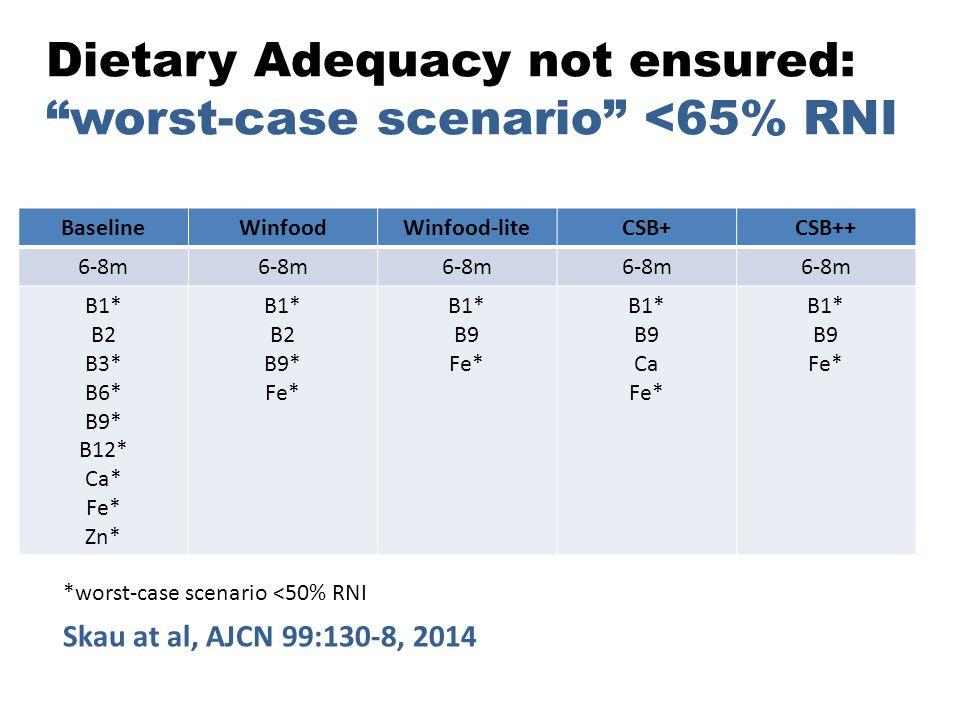 "Dietary Adequacy not ensured: ""worst-case scenario"" <65% RNI BaselineWinfoodWinfood-liteCSB+CSB++ 6-8m B1* B2 B3* B6* B9* B12* Ca* Fe* Zn* B1* B2 B9*"
