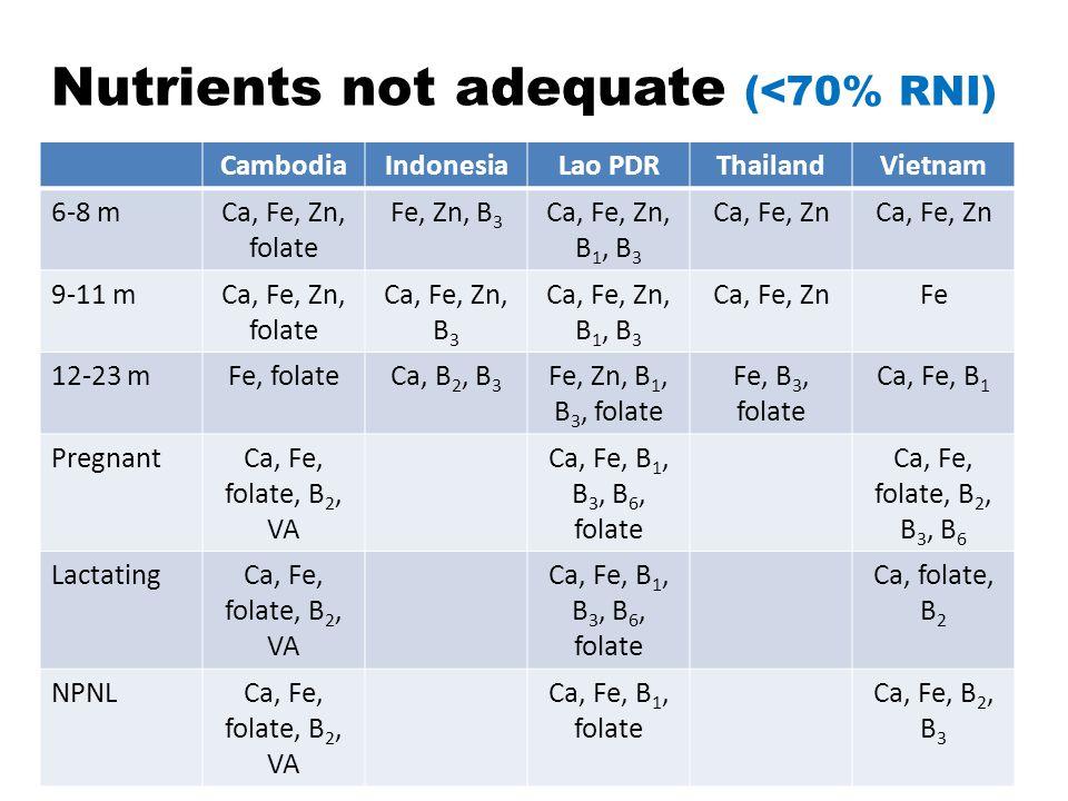 Nutrients not adequate (<70% RNI) CambodiaIndonesiaLao PDRThailandVietnam 6-8 mCa, Fe, Zn, folate Fe, Zn, B 3 Ca, Fe, Zn, B 1, B 3 Ca, Fe, Zn 9-11 mCa