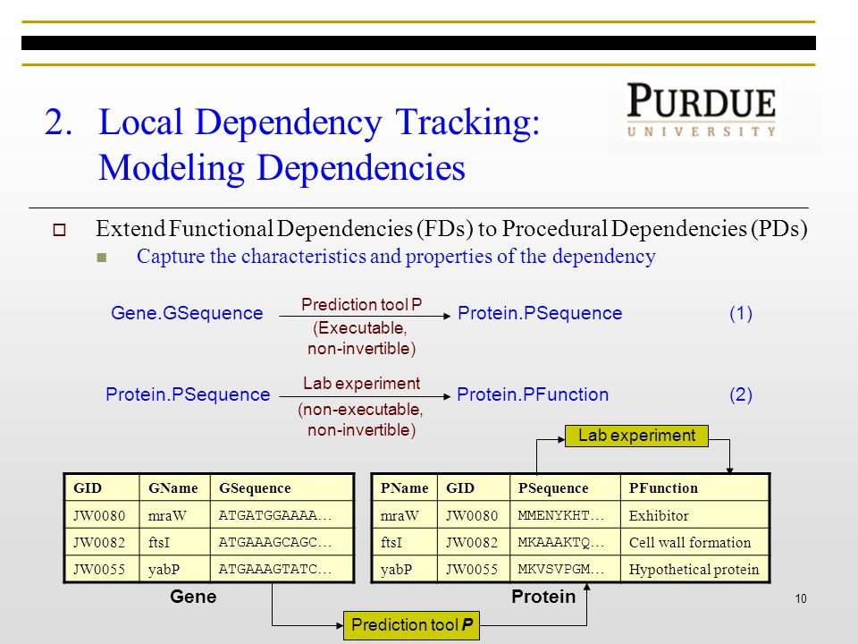 10 2.Local Dependency Tracking: Modeling Dependencies  Extend Functional Dependencies (FDs) to Procedural Dependencies (PDs) Capture the characteristics and properties of the dependency Gene.GSequenceProtein.PSequence Prediction tool P (Executable, non-invertible) (1) Protein.PSequenceProtein.PFunction Lab experiment (non-executable, non-invertible) (2) GIDGNameGSequence JW0080mraW ATGATGGAAAA … JW0082ftsI ATGAAAGCAGC … JW0055yabP ATGAAAGTATC … PNameGIDPSequencePFunction mraWJW0080 MMENYKHT … Exhibitor ftsIJW0082 MKAAAKTQ … Cell wall formation yabPJW0055 MKVSVPGM … Hypothetical protein Prediction tool P Lab experiment GeneProtein
