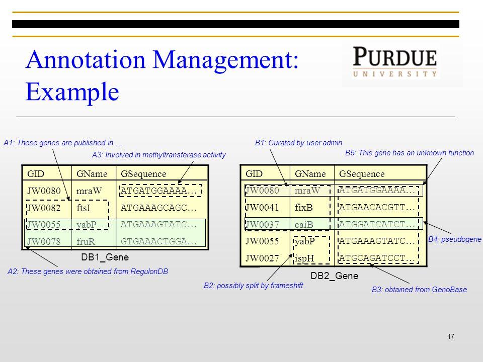 17 Annotation Management: Example GIDGNameGSequence JW0080mraW ATGATGGAAAA … JW0082ftsI ATGAAAGCAGC … JW0055yabP ATGAAAGTATC … JW0078fruR GTGAAACTGGA