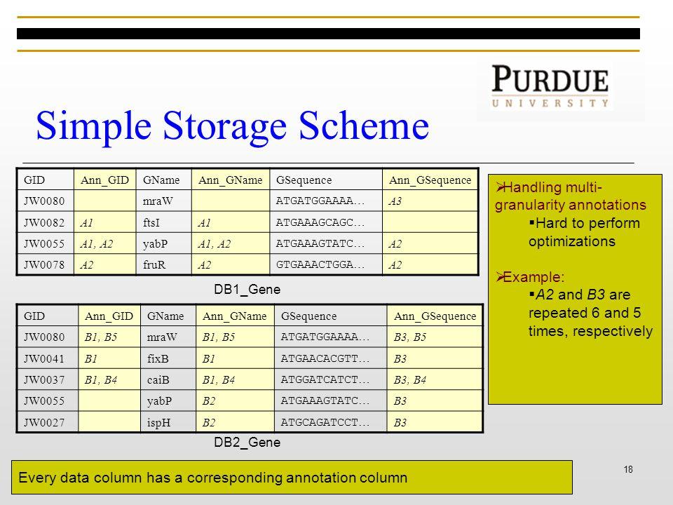 18 Simple Storage Scheme GIDAnn_GIDGNameAnn_GNameGSequenceAnn_GSequence JW0080mraW ATGATGGAAAA … A3 JW0082A1ftsIA1 ATGAAAGCAGC … JW0055A1, A2yabPA1, A2 ATGAAAGTATC … A2 JW0078A2fruRA2 GTGAAACTGGA … A2 DB1_Gene GIDAnn_GIDGNameAnn_GNameGSequenceAnn_GSequence JW0080B1, B5mraWB1, B5 ATGATGGAAAA … B3, B5 JW0041B1fixBB1 ATGAACACGTT … B3 JW0037B1, B4caiBB1, B4 ATGGATCATCT … B3, B4 JW0055yabPB2 ATGAAAGTATC … B3 JW0027ispHB2 ATGCAGATCCT … B3 DB2_Gene Every data column has a corresponding annotation column  Handling multi- granularity annotations  Hard to perform optimizations  Example:  A2 and B3 are repeated 6 and 5 times, respectively