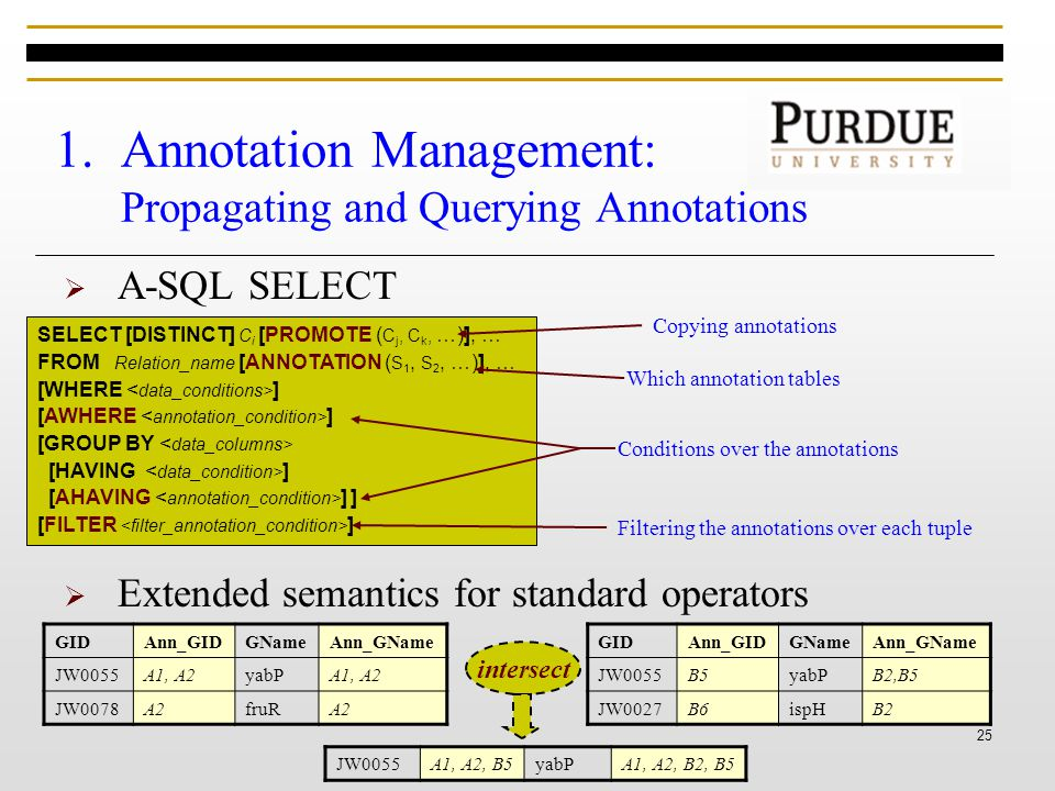 25 1.Annotation Management: Propagating and Querying Annotations  A-SQL SELECT SELECT [DISTINCT] C i [PROMOTE ( C j, C k, …)], … FROM Relation_name [ANNOTATION ( S 1, S 2, …)], … [WHERE ] [AWHERE ] [GROUP BY [HAVING ] [AHAVING ] ] [FILTER ] Which annotation tables  Extended semantics for standard operators Conditions over the annotations Filtering the annotations over each tuple GIDAnn_GIDGNameAnn_GName JW0055A1, A2yabPA1, A2 JW0078A2fruRA2 GIDAnn_GIDGNameAnn_GName JW0055B5yabPB2,B5 JW0027B6ispHB2 JW0055A1, A2, B5yabPA1, A2, B2, B5 intersect Copying annotations