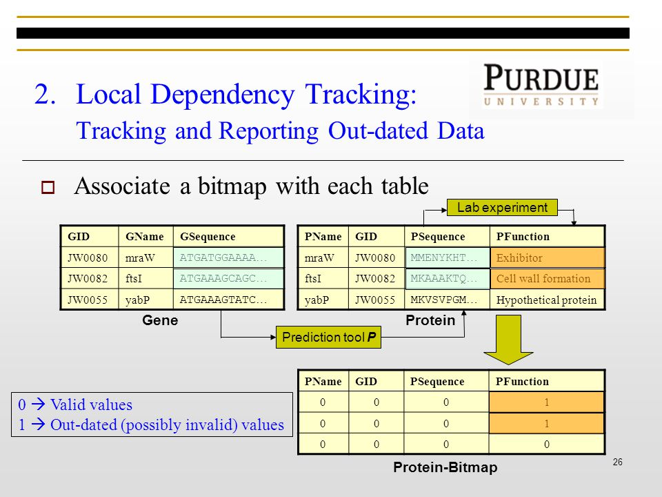 26 2.Local Dependency Tracking: Tracking and Reporting Out-dated Data  Associate a bitmap with each table ProteinProtein-Bitmap GIDGNameGSequence JW0080mraW ATGATGGAAAA … JW0082ftsI ATGAAAGCAGC … JW0055yabP ATGAAAGTATC … PNameGIDPSequencePFunction mraWJW0080 MMENYKHT … Exhibitor ftsIJW0082 MKAAAKTQ … Cell wall formation yabPJW0055 MKVSVPGM … Hypothetical protein Prediction tool P Lab experiment GeneProtein PNameGIDPSequencePFunction 0001 0001 0000 Protein-Bitmap 0  Valid values 1  Out-dated (possibly invalid) values