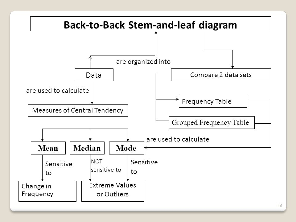 16 Back-to-Back Stem-and-leaf diagram Compare 2 data sets Data Measures of Central Tendency Frequency Table are organized into Grouped Frequency Table are used to calculate ModeMedianMean Sensitive to NOT sensitive to Sensitive to Change in Frequency Extreme Values or Outliers