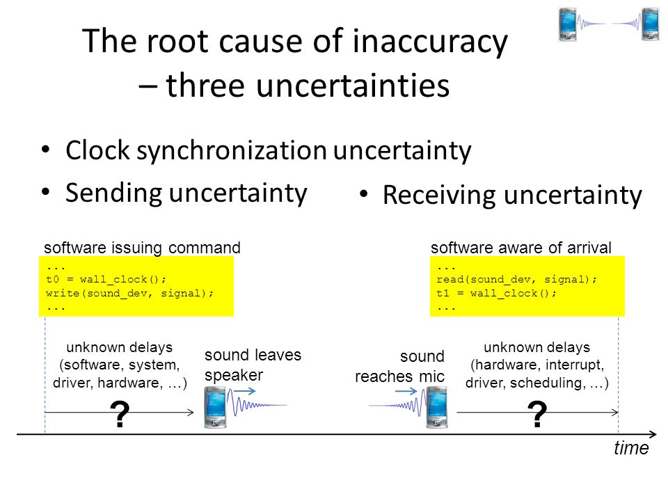 The root cause of inaccuracy – three uncertainties Clock synchronization uncertainty Sending uncertainty time... t0 = wall_clock(); write(sound_dev, s