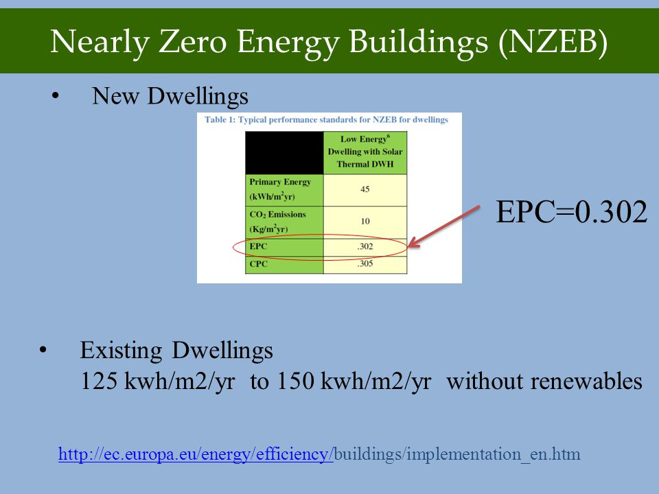 Nearly Zero Energy Buildings (NZEB) New Dwellings http://ec.europa.eu/energy/efficiency/http://ec.europa.eu/energy/efficiency/buildings/implementation_en.htm EPC=0.302 Existing Dwellings 125 kwh/m2/yr to 150 kwh/m2/yr without renewables