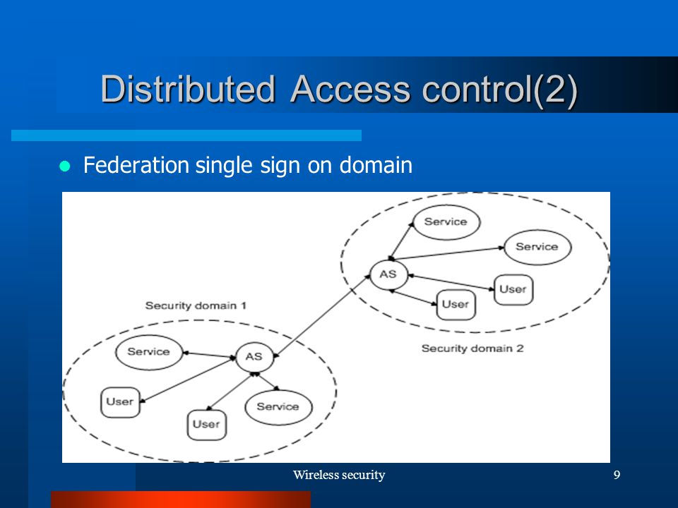 Wireless security9 Distributed Access control(2) Federation single sign on domain