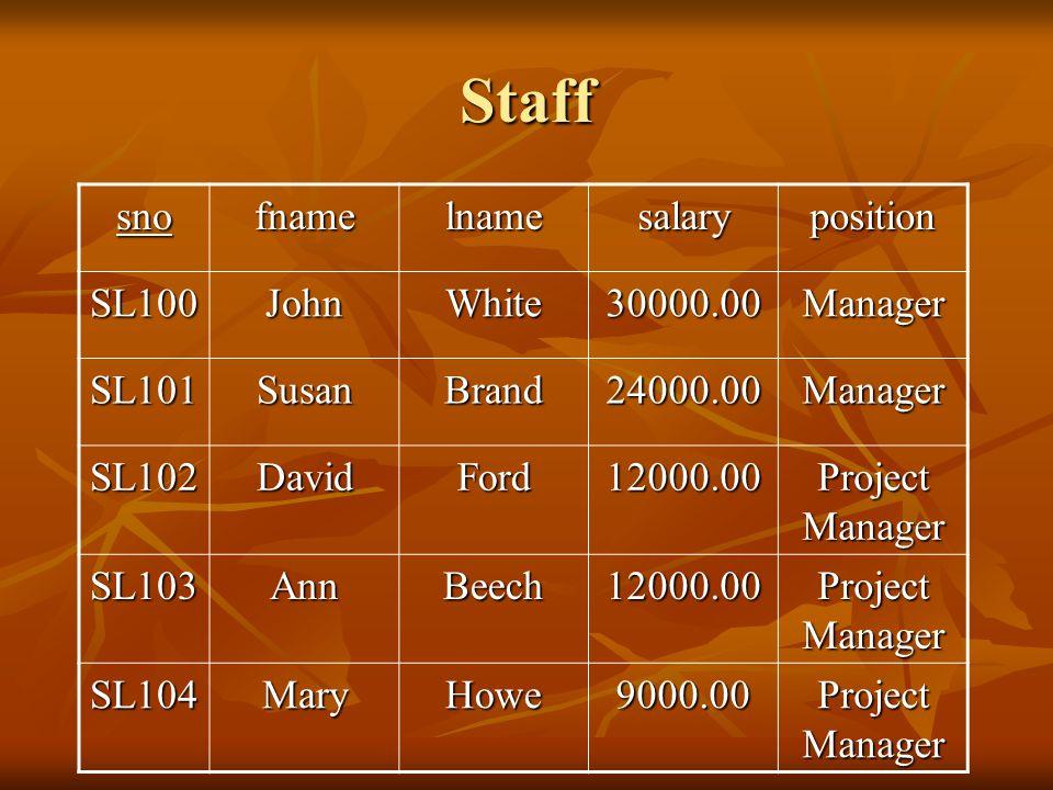Staff snofnamelnamesalaryposition SL100JohnWhite30000.00Manager SL101SusanBrand24000.00Manager SL102DavidFord12000.00 Project Manager SL103AnnBeech12000.00 SL104MaryHowe9000.00