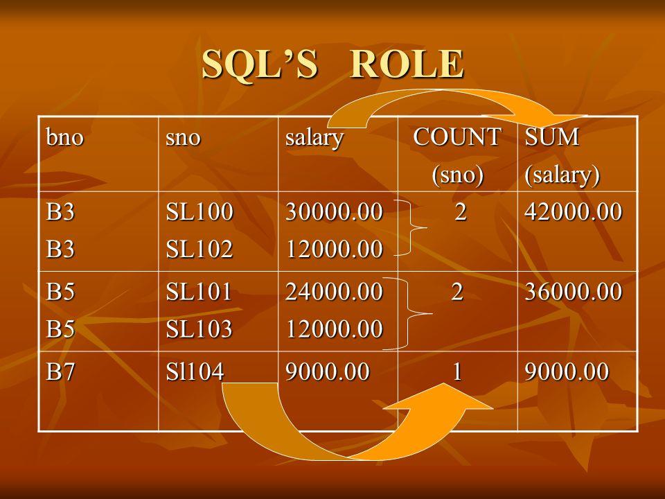 SQL'S ROLE bnosnosalaryCOUNT(sno)SUM(salary) B3B3SL100SL10230000.0012000.00 242000.00 B5B5SL101SL10324000.0012000.00236000.00 B7Sl1049000.0019000.00