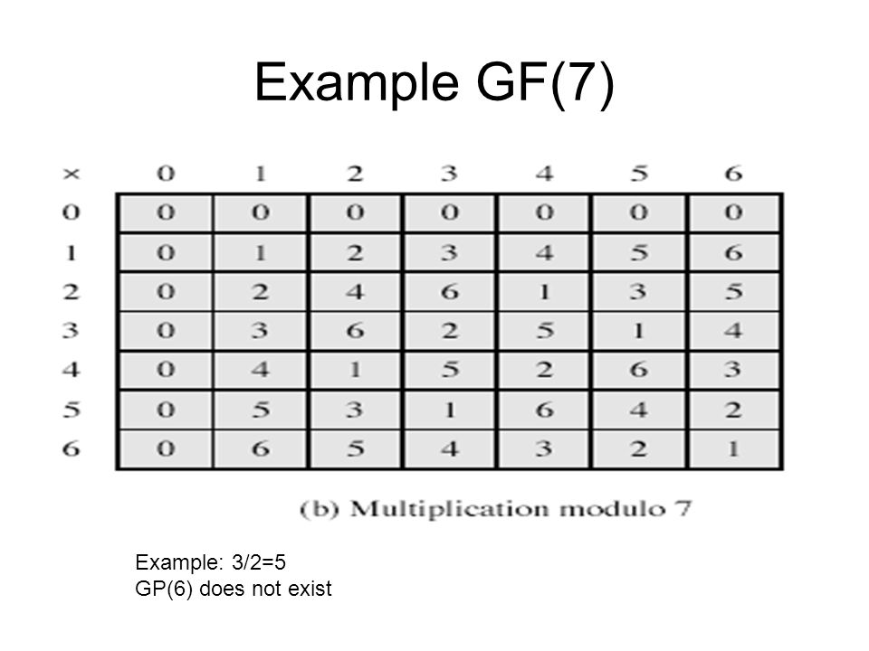 Example GF(7) Example: 3/2=5 GP(6) does not exist
