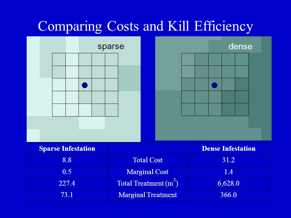 Sparse Infestation Dense Infestation 8.8Total Cost31.2 0.5Marginal Cost1.4 227.4Total Treatment (m 2 )6,628.0 73.1Marginal Treatment366.0 Comparing Costs and Kill Efficiency sparse dense