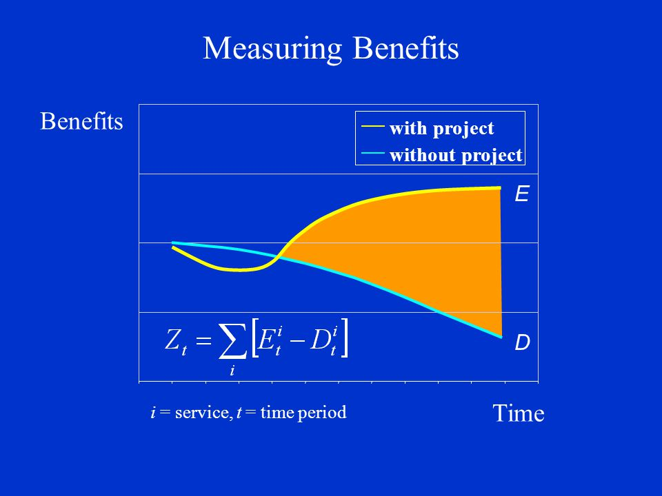 Risk-Adjusted Benefits as a Function of Site and Landscape Conditions Service Capacity Service Scarcity Service Loss Risk Site Qualities Service Value Index Treatment effectiveness X Performance Risk E= [f(s r,l r ) * p] + [f(s d,l d ) * (1- p)] s = site qualities; l = location factors r = restored conditions; d = degraded conditions p = probability of restoring service