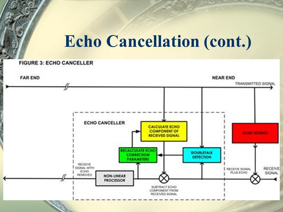 Echo Cancellation (cont.)