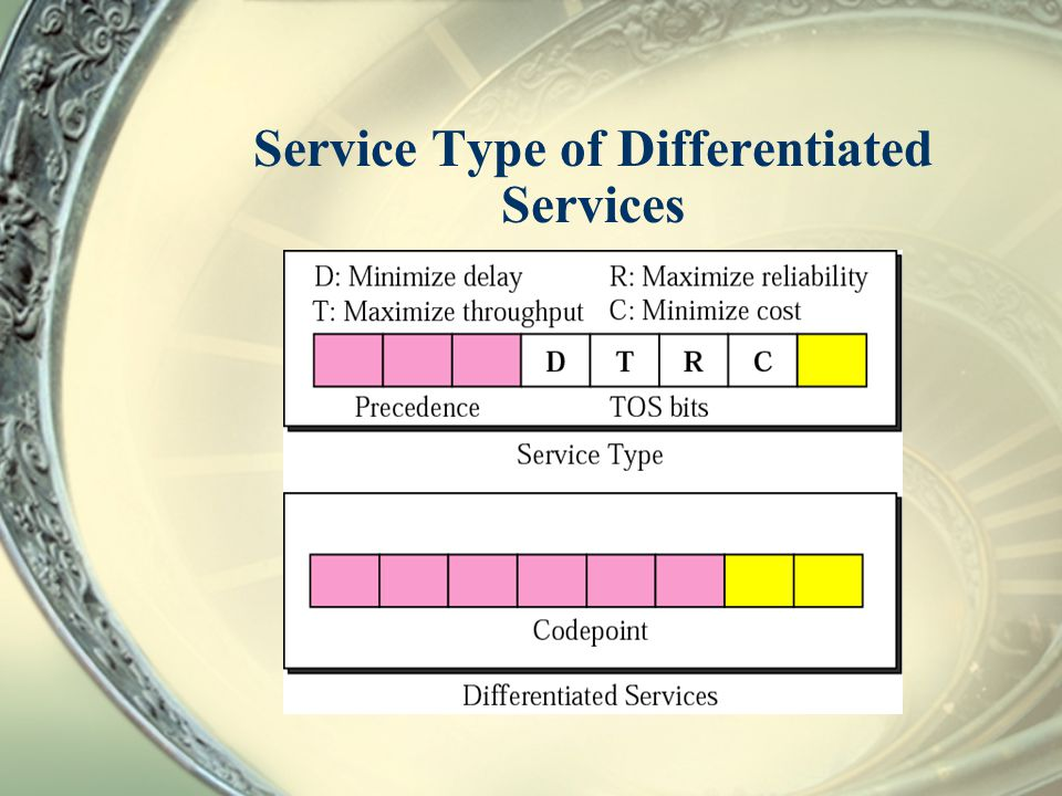 Service Type of Differentiated Services