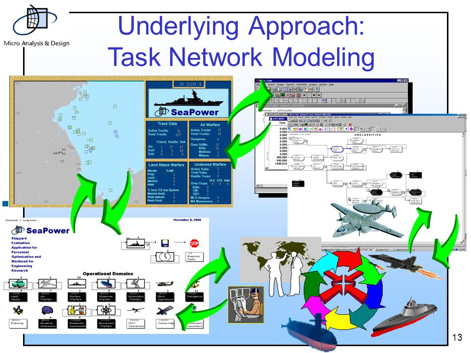 13 Underlying Approach: Task Network Modeling